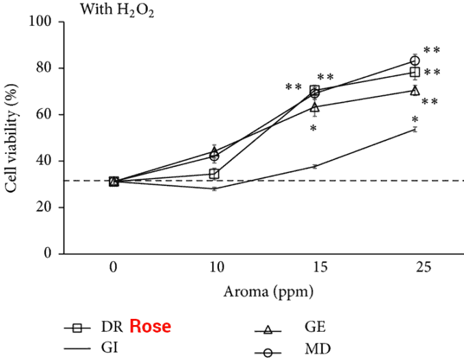 graph showing rose essential oil detox benefits in a dose-dependent manner