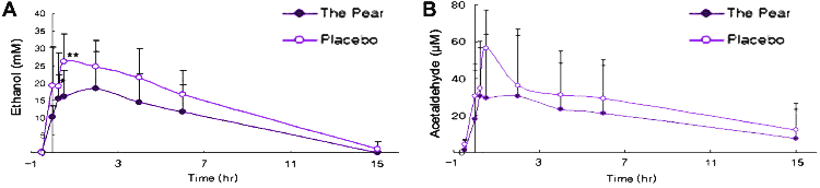 graphs showing how pear juice helps to reduce hangovers in human trial