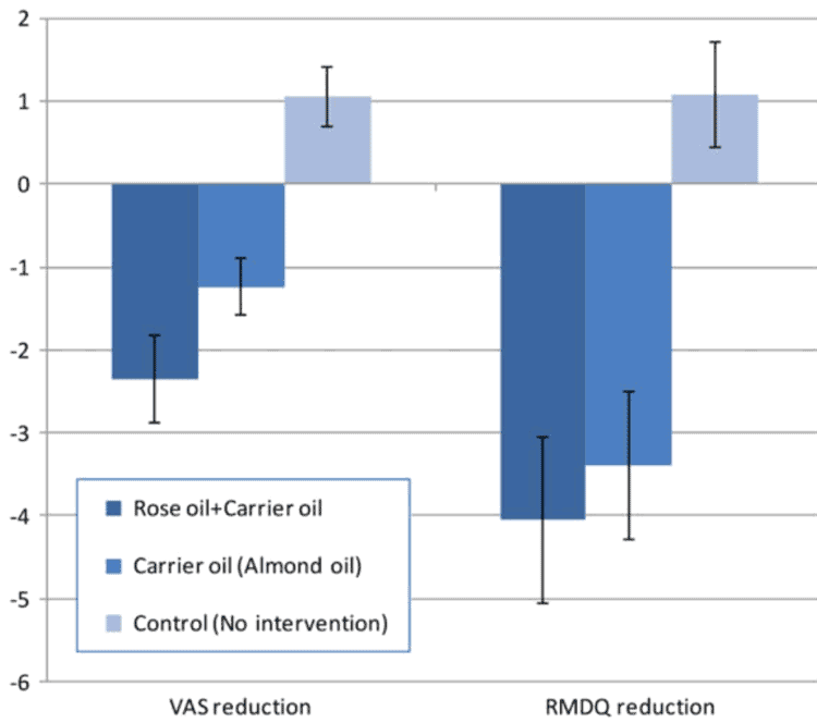 charts showing back pain with and without rose oil treatment
