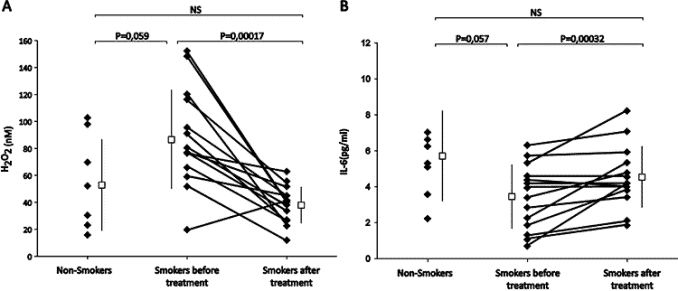 graphs of lung health with smoking and berry extract
