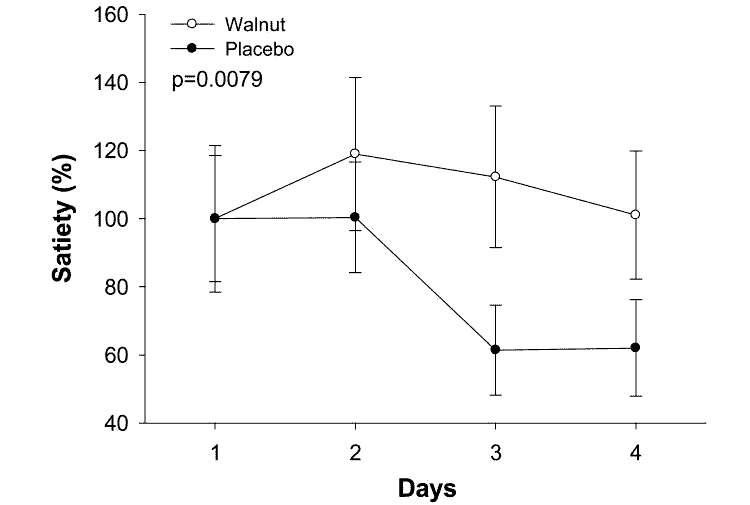chart showing hunger/satiety when eating walnuts vs. without