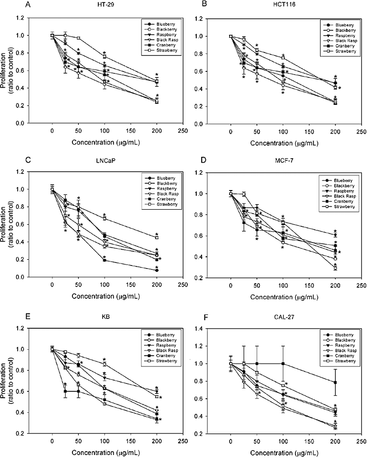 graphs showing in vitro anti-cancer benefits using various berry extracts