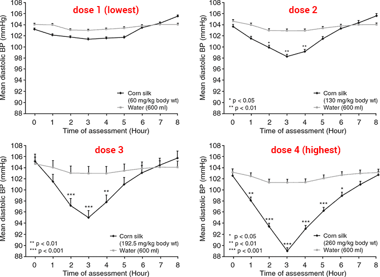 charts showing diastolic blood pressure with corn silk and placebo