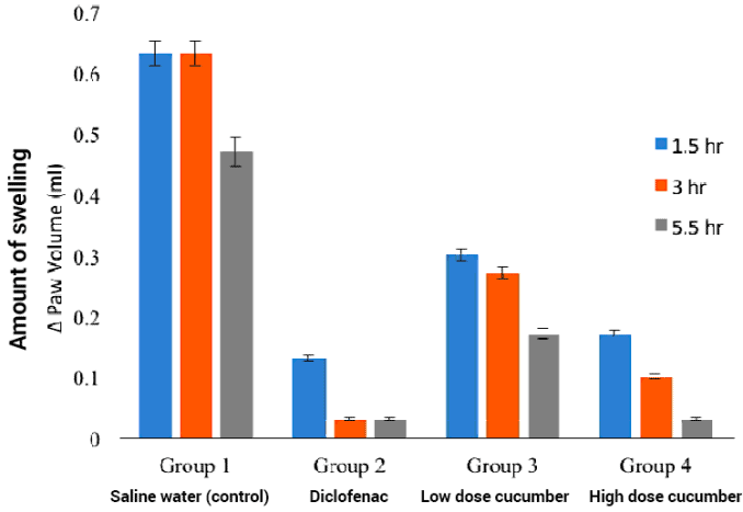 bar graphs showing levels of swelling with cucumber extract vs. NSAID medication
