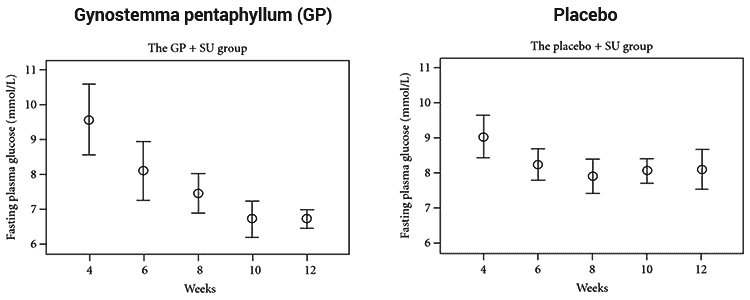 graphs showing gynostemma's blood sugar lowering effect over 9 day period