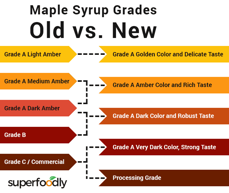list of maple syrup grades, differences between old vs. new grading