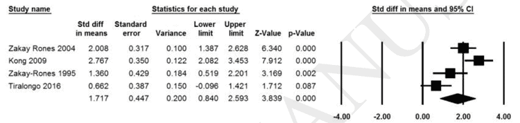 statistics for influenza elderberry meta-analysis