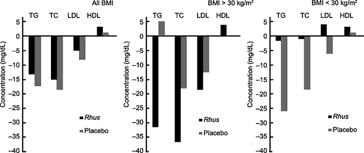 bar graphs showing Rhus coriaria decreasing LDL cholesterol and increasing HDL cholesterol