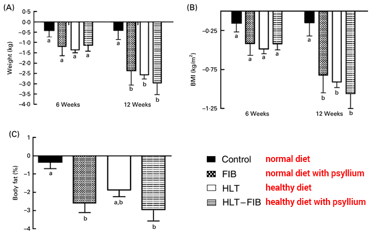 graphs showing weight loss with psyllium husk in human clinical trial