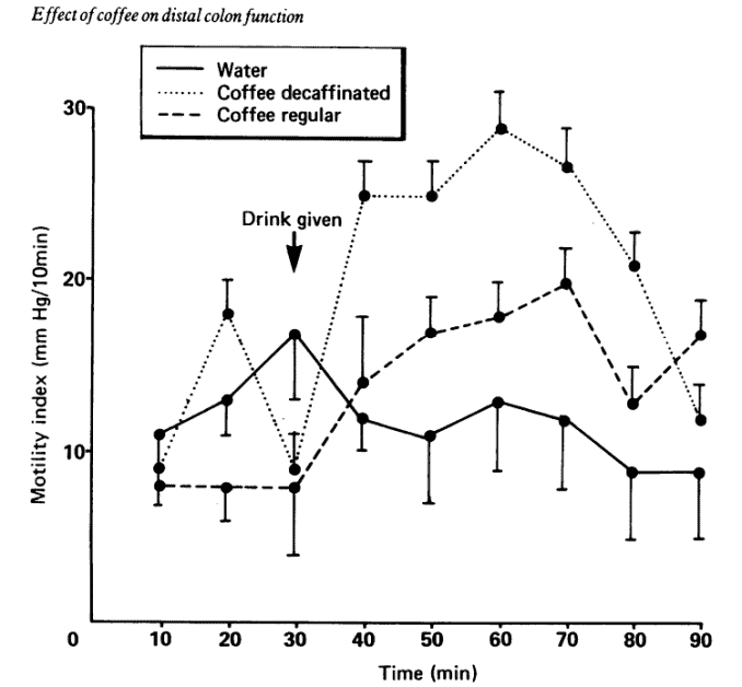 graph showing how decaf and regular coffee causes some people to poop