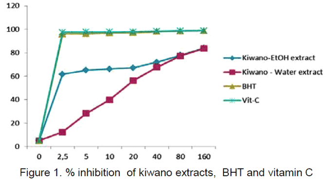 graph showing antioxidants in kiwano compared to vitamin C and BHT