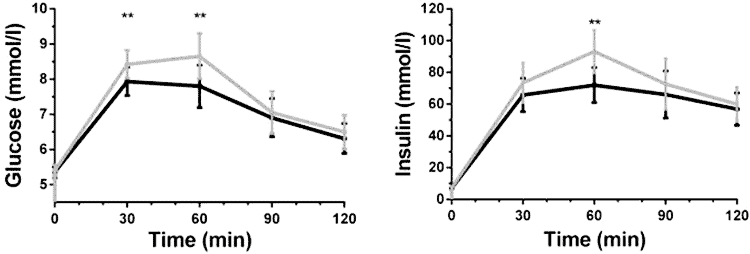graph of olive leaf blood sugar support in diabetics