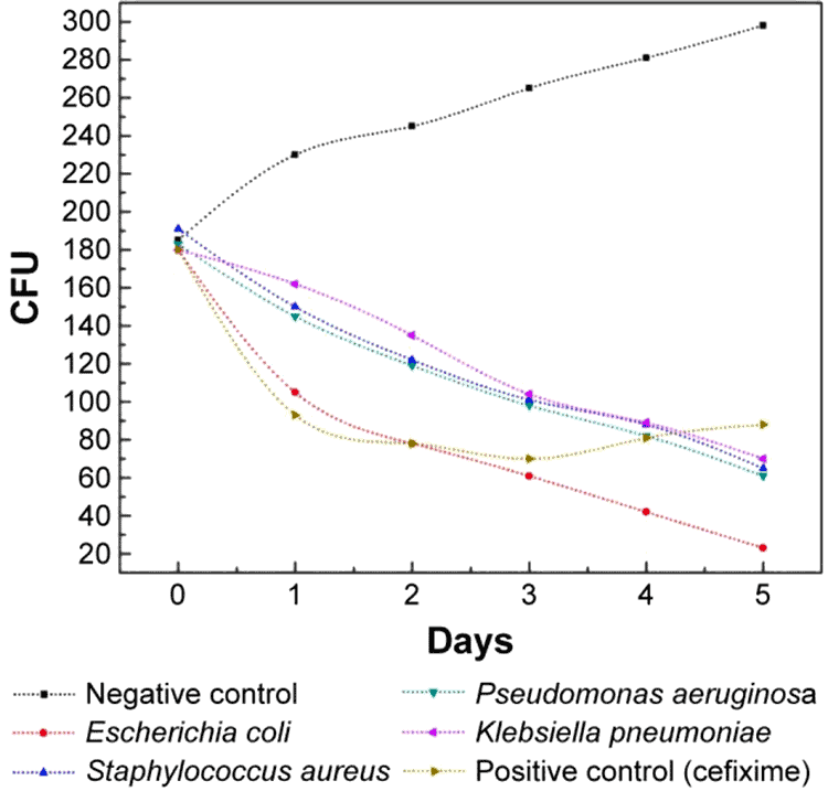 graph showing how olive leaf inhibits cause of UTI, E. coli