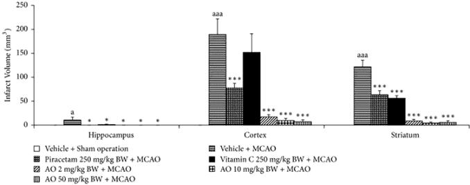 bar graphs showing brain injury benefits with cashews versus without