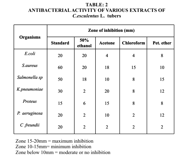 table listing the antibacterial activity of tiger nut oil extracts