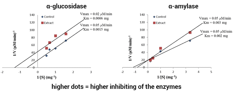 graphs showing Cyperus esculentus extract effect on metabolism of carbs and straches