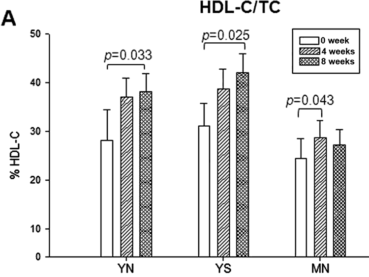 chart showing effect of policosanol on good HDL cholesterol levels