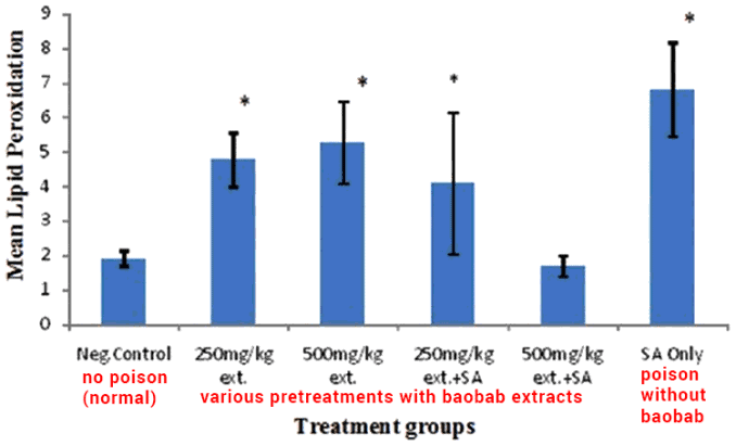 bar graph showing liver detox benefits in rats treated with Adansonia digitata leaf extracts
