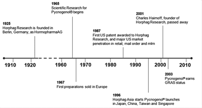timeline showing history of Pycnogenol discovery and development