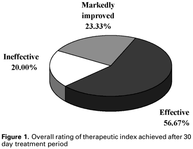 graph showing results of melasma skin lightening with Pycnogenol treatment