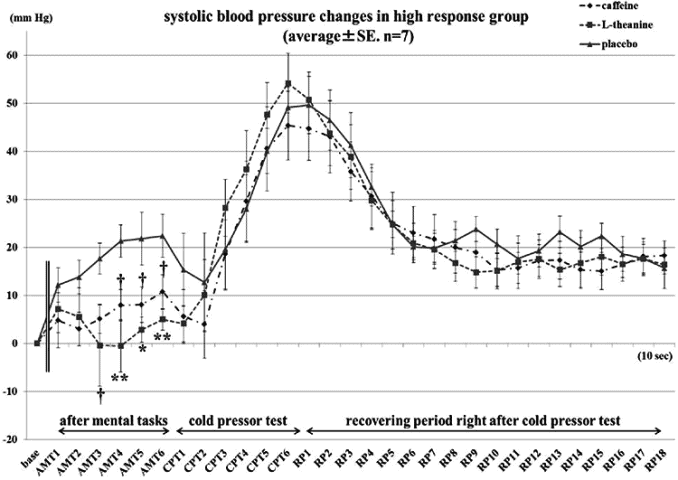 changes in systolic blood pressure with L-theanine and caffeine