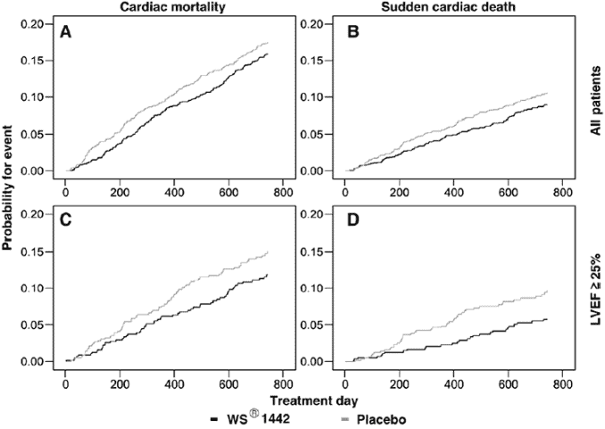 graphs showing how mortality from congestive heart failure improved with hawthorn supplements