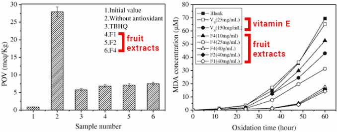 antioxidants in Chinese hawthorn compared to vitamin C and E in test