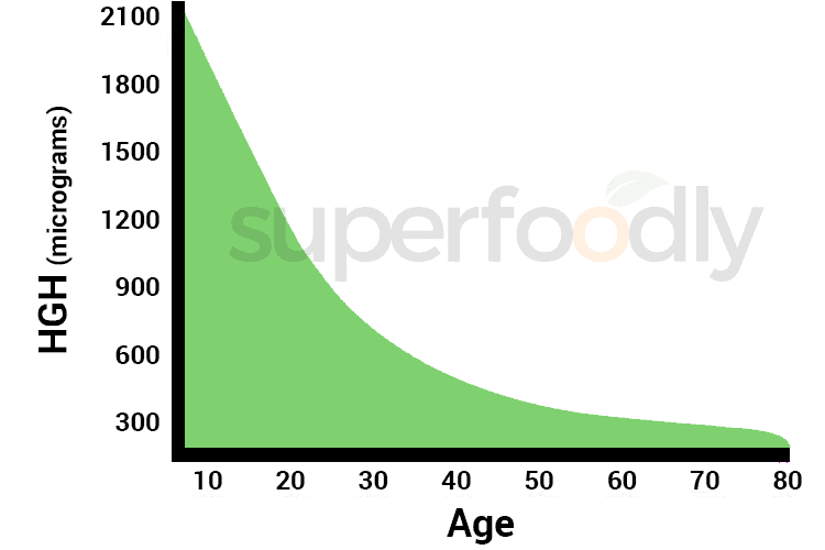 HGH levels decline by age chart