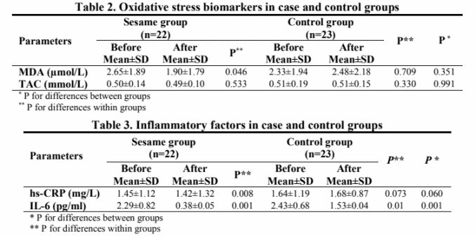 table showing knee pain with and without sesame seed consumption