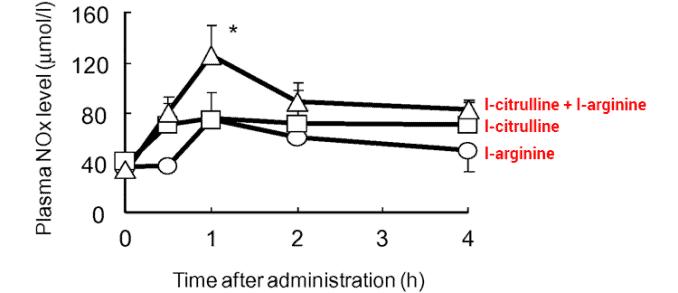 nitric oxide production with dosage of L citrulline versus L arginine