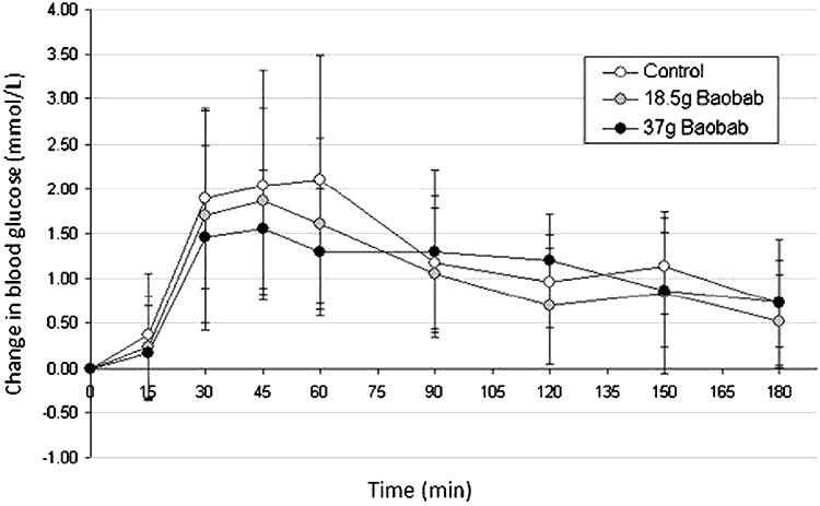 line graph showing how eating baobab powder lowers blood sugar