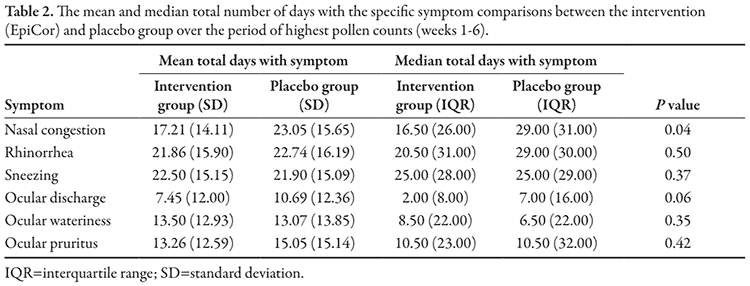 table showing EpiCor vs. placebo for seasonal allergies and hay fever