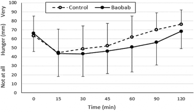 chart showing how adding baobab fruit reduces hunger