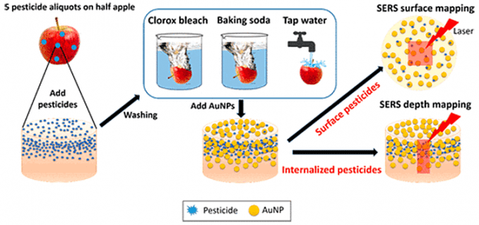 test methods for washing apples with baking soda, bleach, and tap water