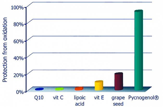 test showing antioxidants in Pycnogenol pine bark extract