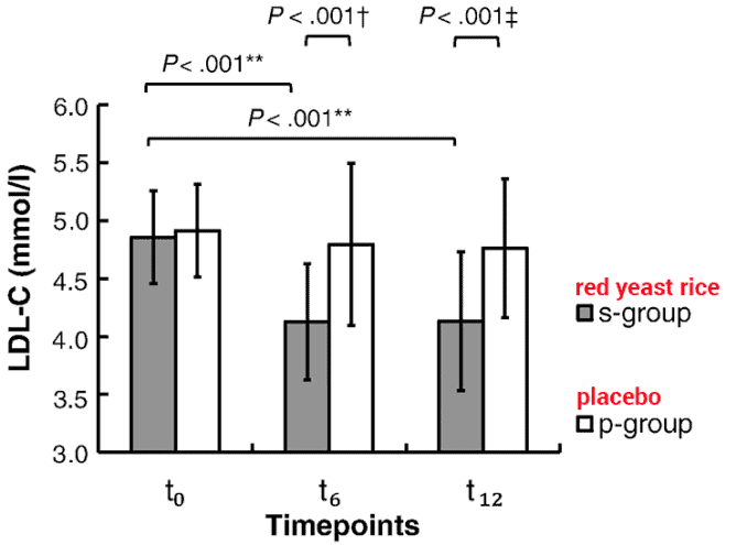 clinical study graph of red yeast rice lowering LDL cholesterol levels in humans