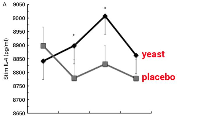 graph showing Wellmune Beta 1,3/1,6 glucan increasing interleukin 4 in humans