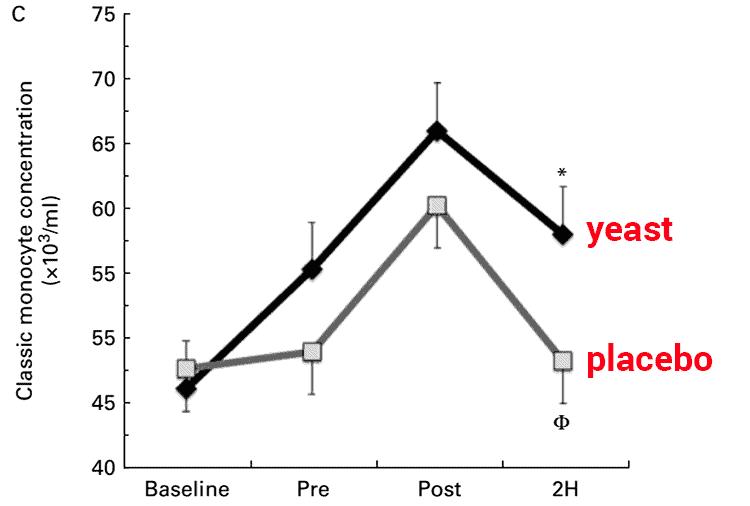 graph showing Wellmune Beta 1,3/1,6 glucan increasing monocytes in humans