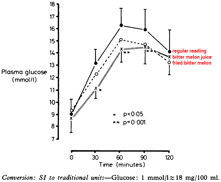 chart showing bitter melon juice lowering blood sugar