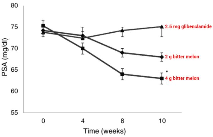 chart showing bitter melon decreases PSA levels in type 2 diabetics