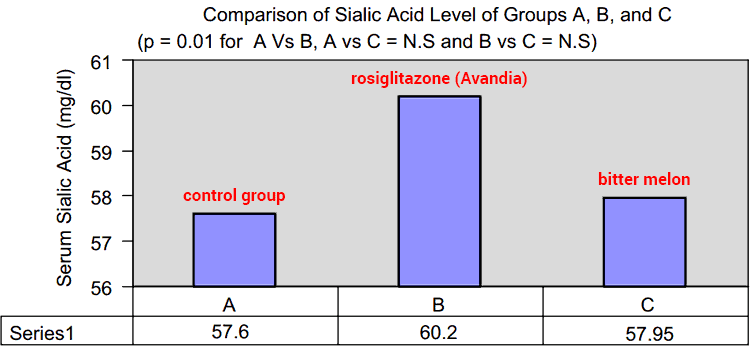 bar graph showing balsam pear herbal treatment for sialic acid levels