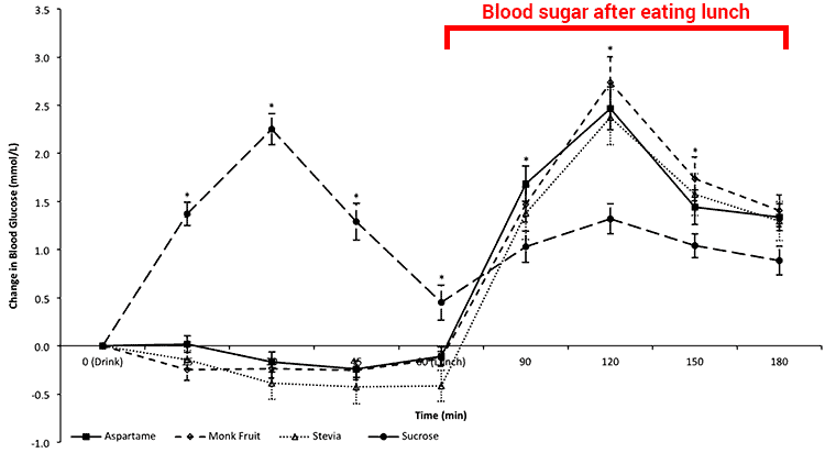 blood sugar levels after eating meal with stevia, monk fruit, aspartame, and sugar