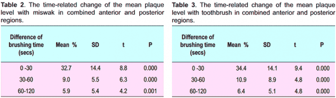 efficacy of miswak chew sticks vs. tooth brushes on dental plaque amounts