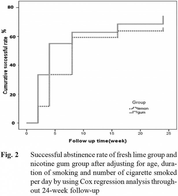chart showing efficacy of limes vs. Nicorette for success in quitting smoking