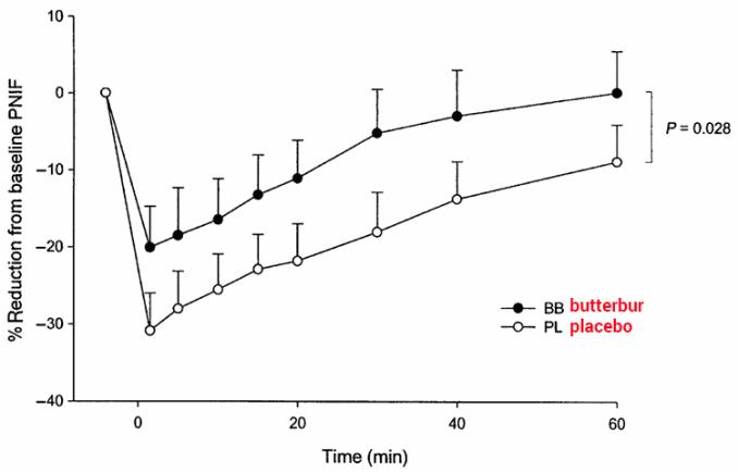 graph of butterbur vs placebo for rhinitis treatment