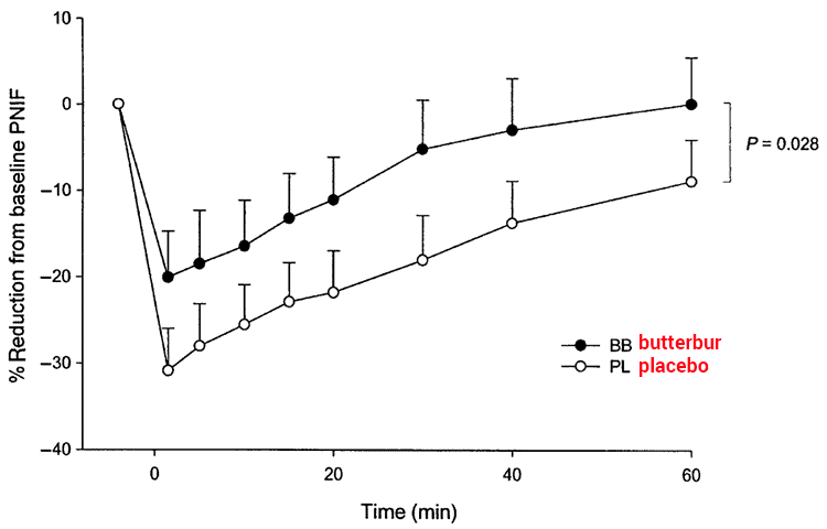 graph of butterbur vs placebo for rhinitis treatment