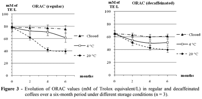 ORAC value of coffee (regular and decaf) at room temperature and in refrigerator