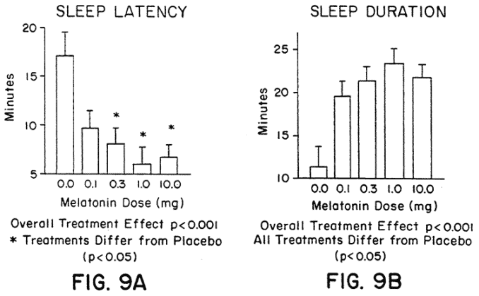 graph showing the best melatonin dosage is 0.1 to 1.0 mg in human sleep study