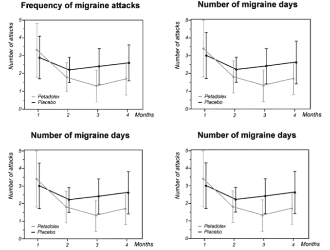 graphs of Petadolex butterbur for migraine working effectively
