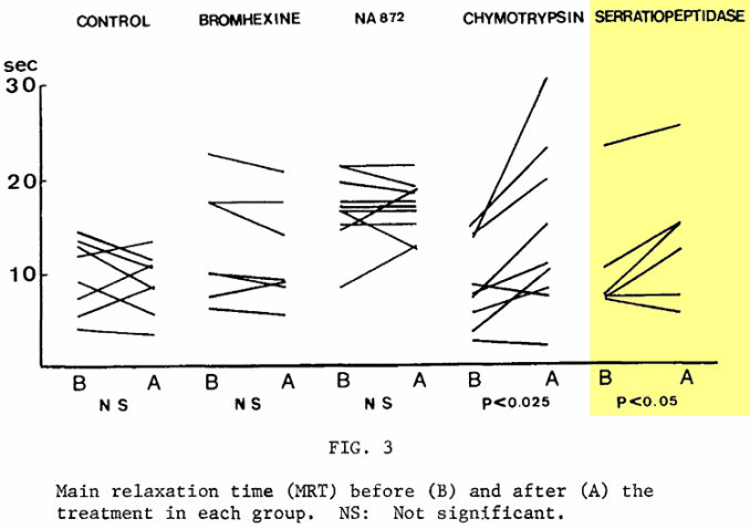graph showing silkwork enzymes for asthma related symptoms in COPD and similar lung diseases